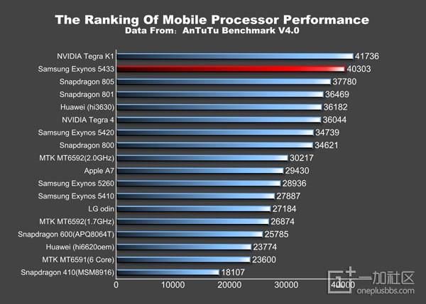 决定手机CPU性能的最关键还是频率
