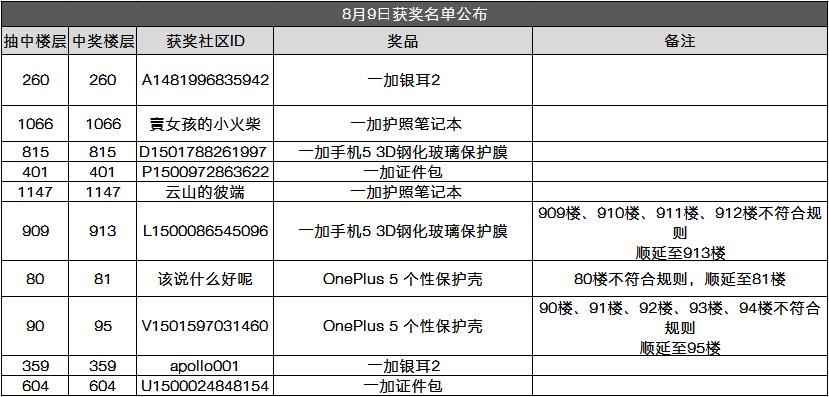 8月9日中奖名单公布.png