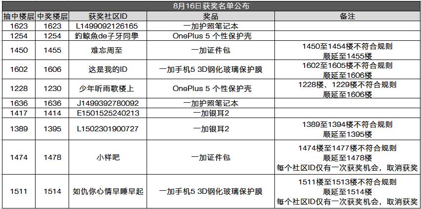 8月16日中奖名单1.png