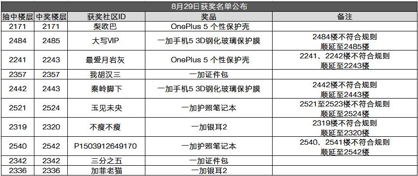 8月29日中奖名单.png