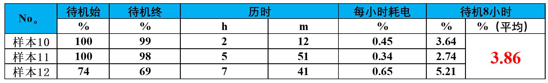 6.第3版待机耗电 未root 表格