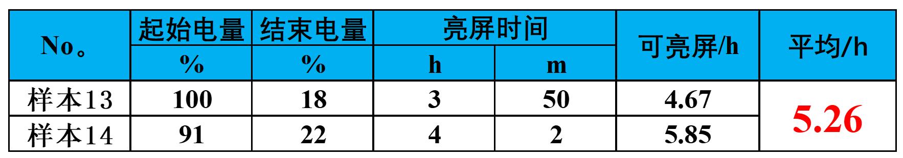 8.第2版日常耗电 root 表格