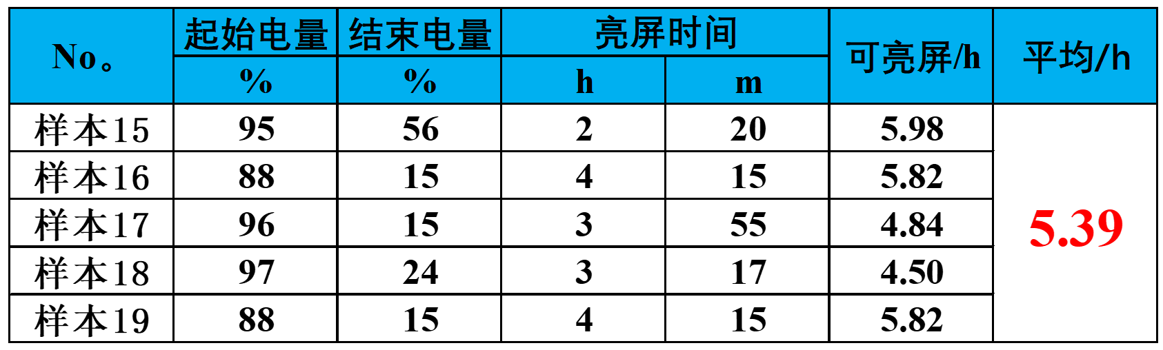 10.第3版日常耗电 root 表格