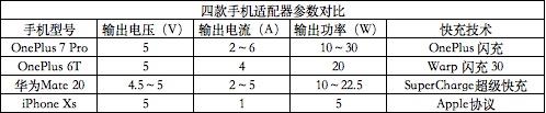 四款手机适配器参数对比.jpg
