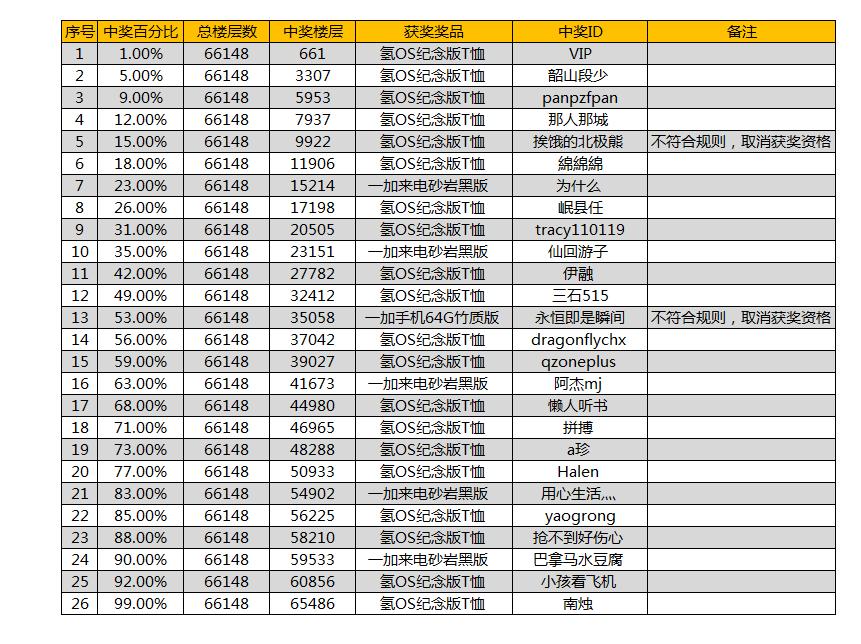 氢OS发布会名单.png