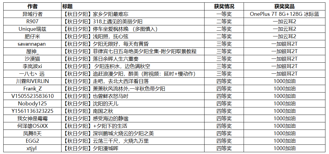 秋日摄影获奖名单.png