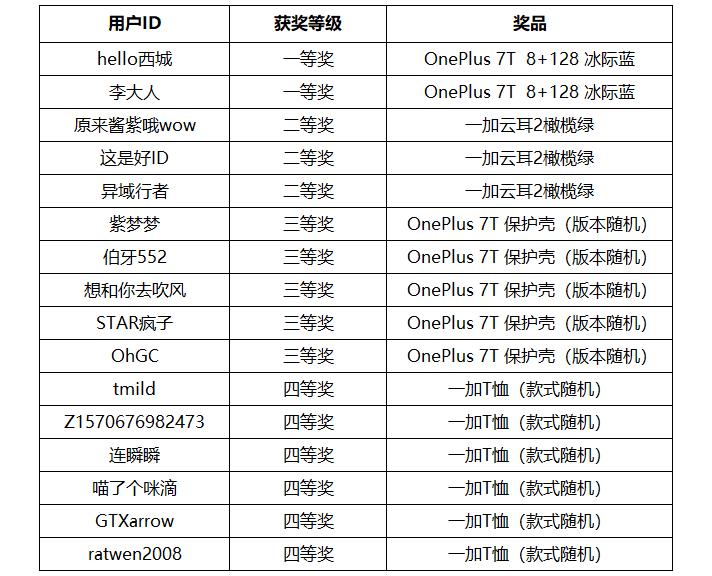 【获奖名单】极速开箱活动.png