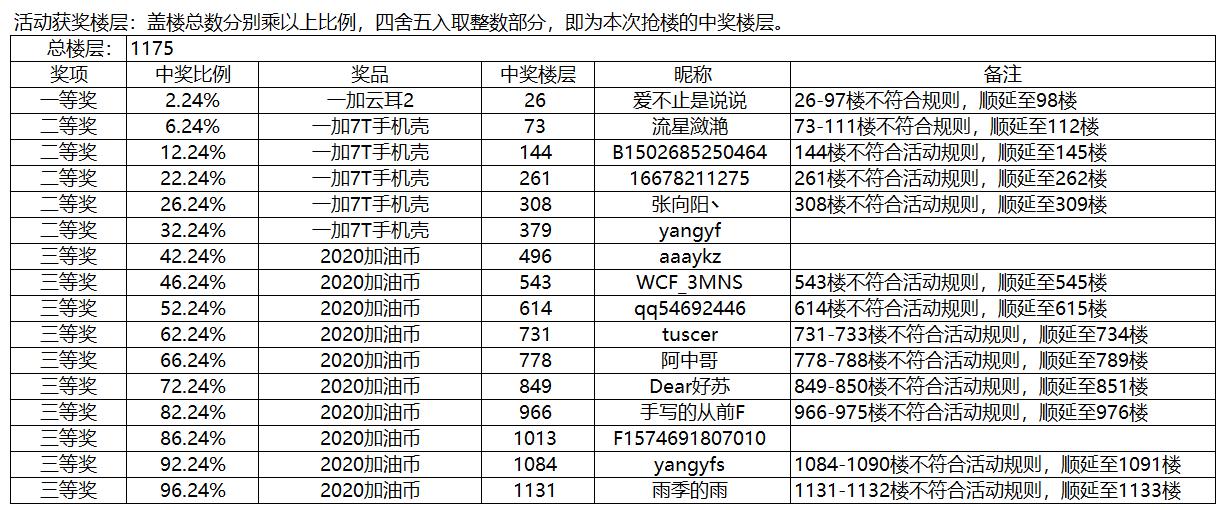 梗 活动获奖名单.png
