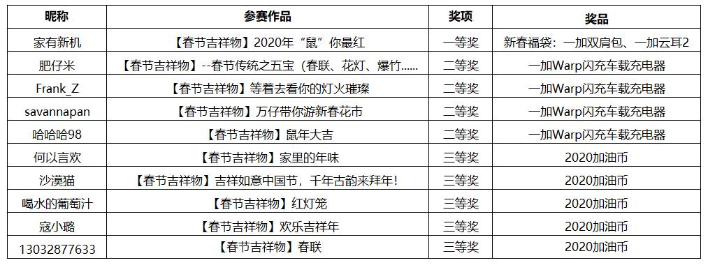 春节摄影活动中奖名单.png
