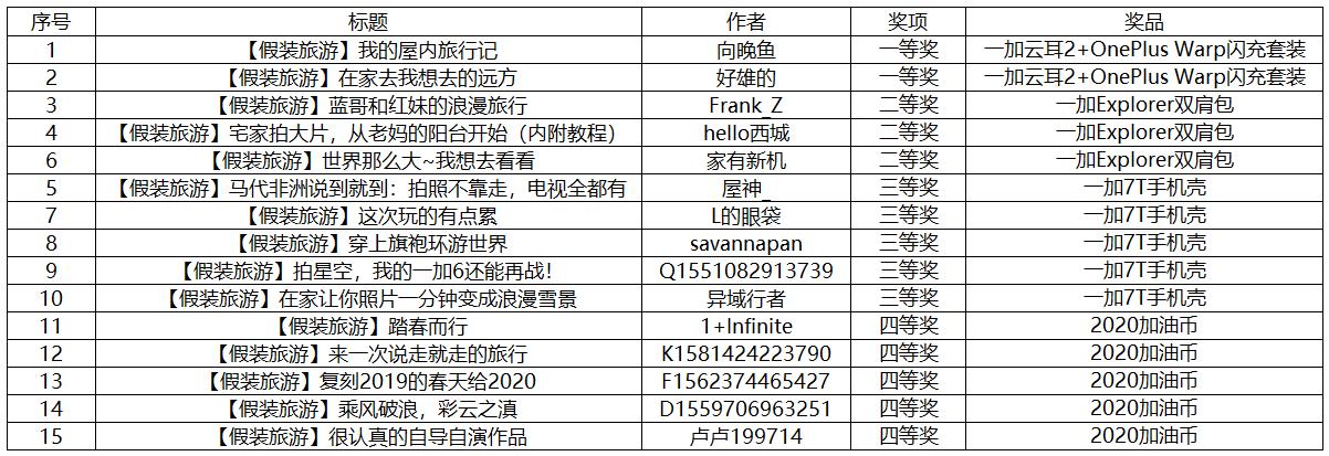 【获奖名单】假装旅游.png