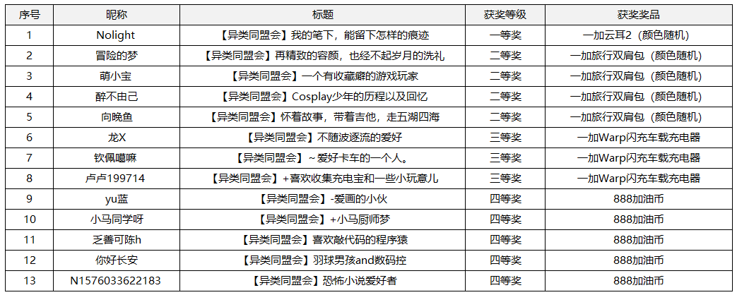 三等奖活动名单.png